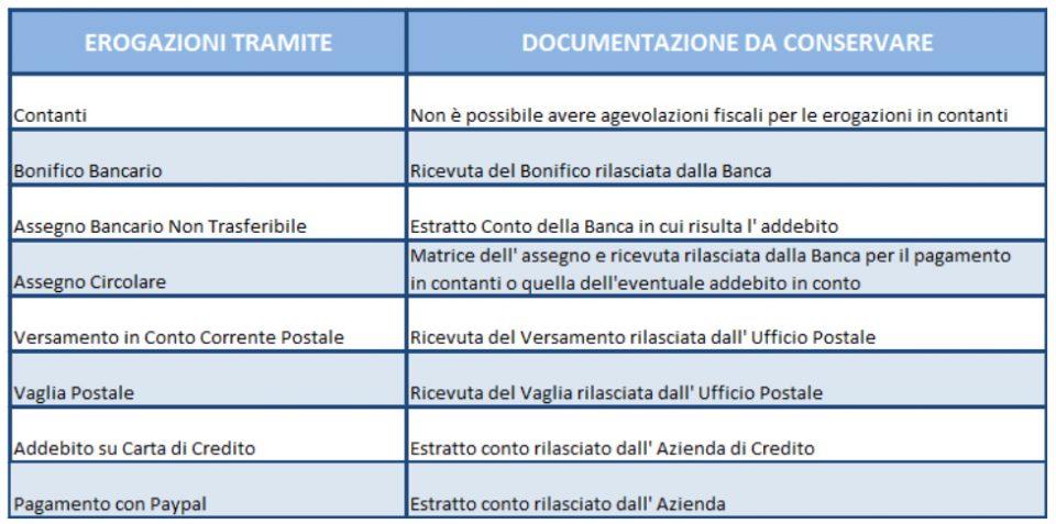 deduzioni-fiscali-tabella